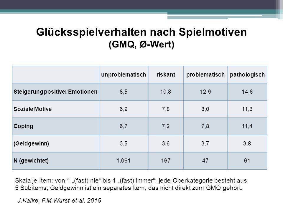Glücksspielverhalten nach Spielmotiven (GMQ, Ø-Wert)