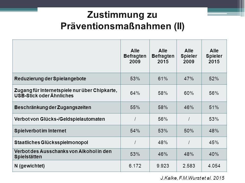 Zustimmung zu Präventionsmaßnahmen (II)