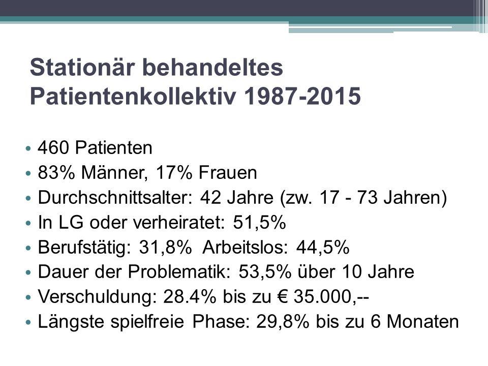 Stationär behandeltes Patientenkollektiv 1987-2015