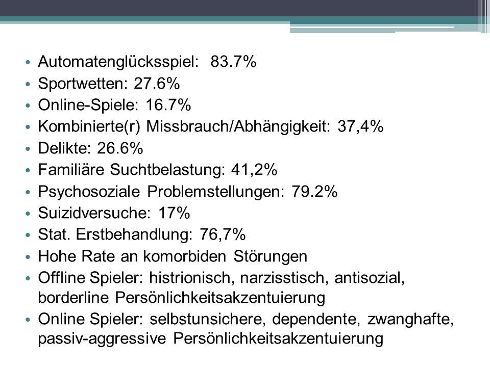 Automatenglücksspiel: 83.7%
