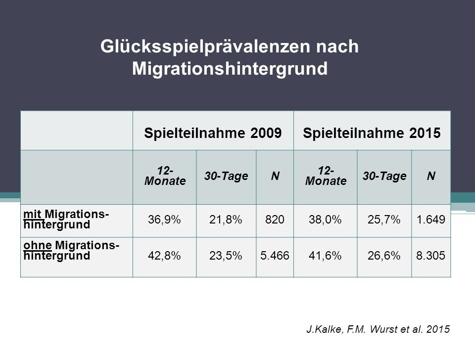 Glücksspielprävalenzen nach Migrationshintergrund