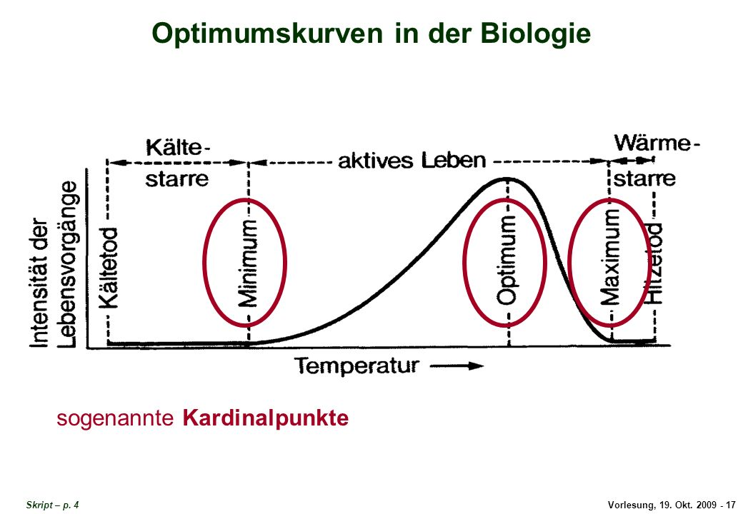 Optimumskurven in der Biologie