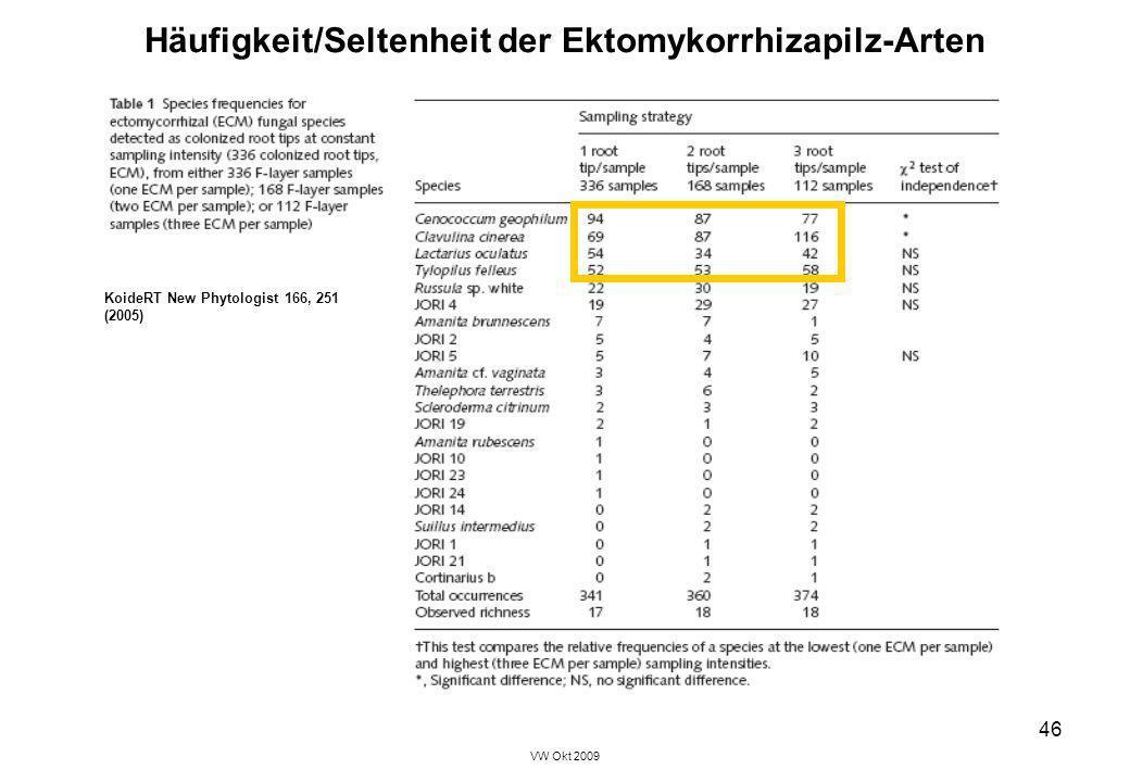 Häufigkeit/Seltenheit der Ektomykorrhizapilz-Arten