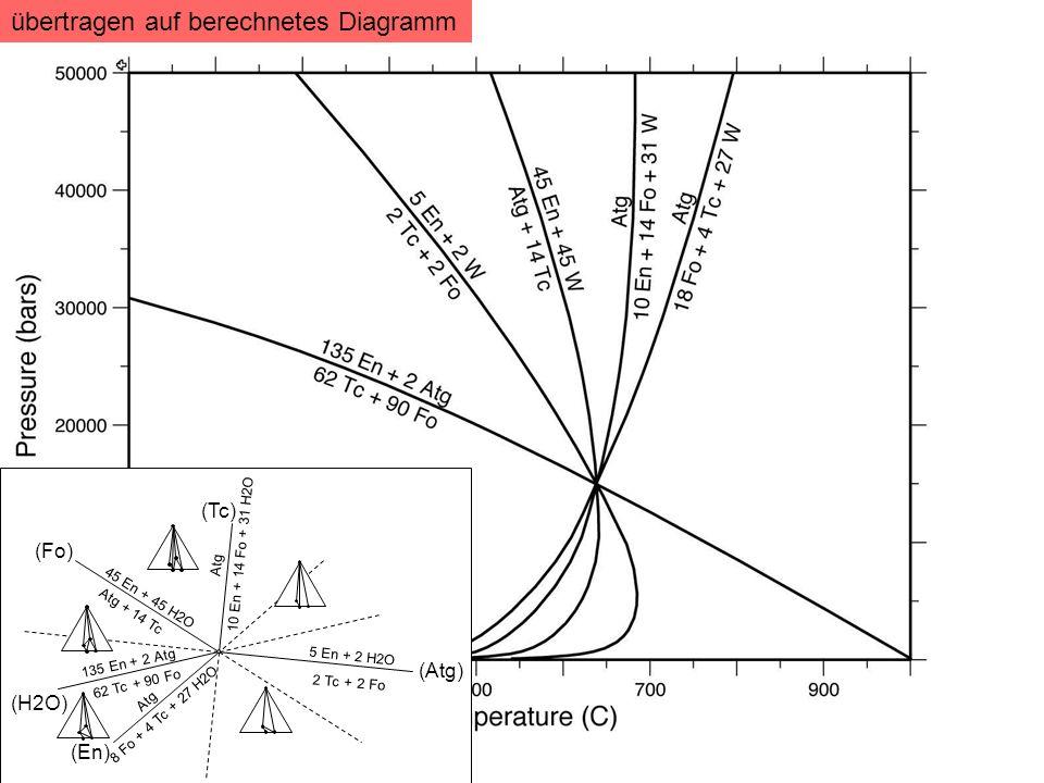 übertragen auf berechnetes Diagramm