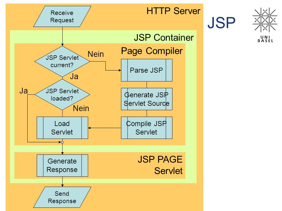 Generate JSP Servlet Source