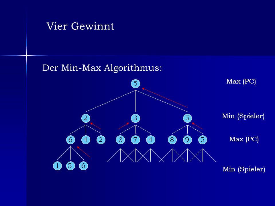 Vier Gewinnt Der Min-Max Algorithmus: Max (PC) 5 Min (Spieler) 2 3 5 6