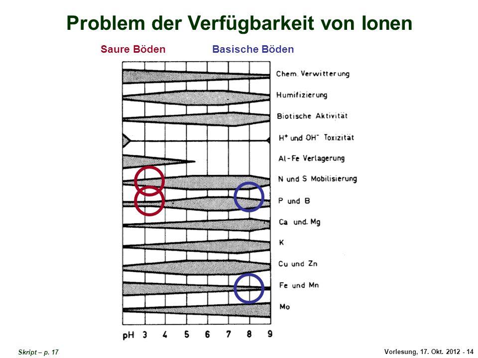 Problem Verfügbarkeit von Ionen 1