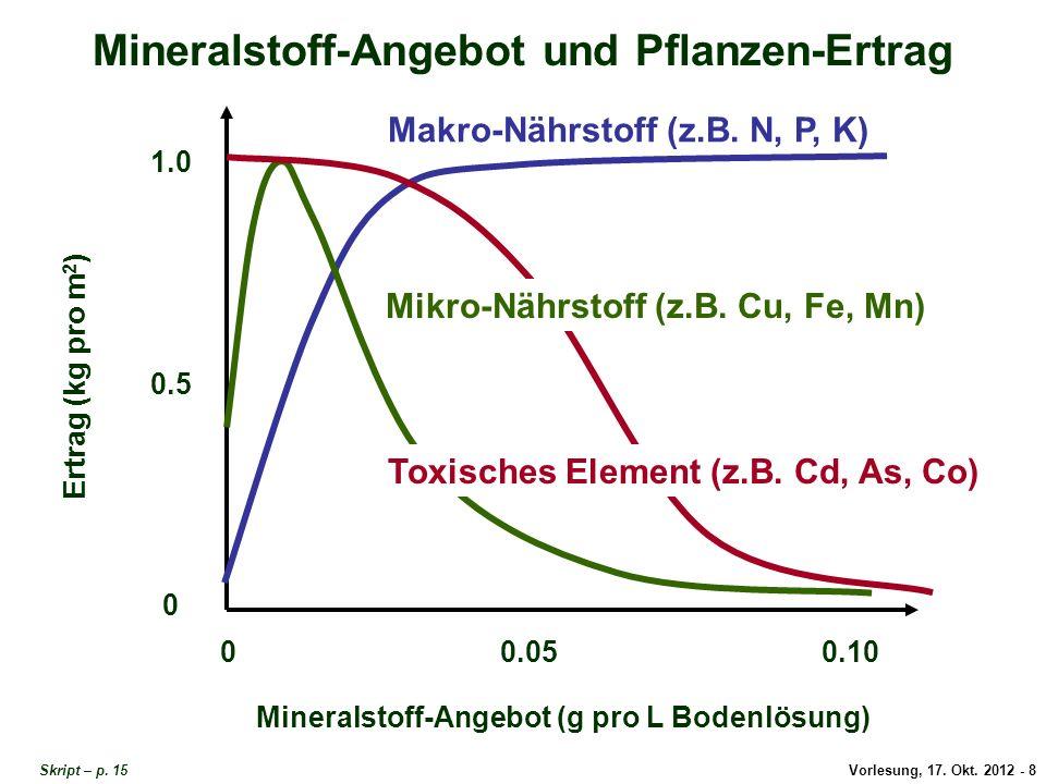 Mineralstoffe im Boden und in der Pflanze