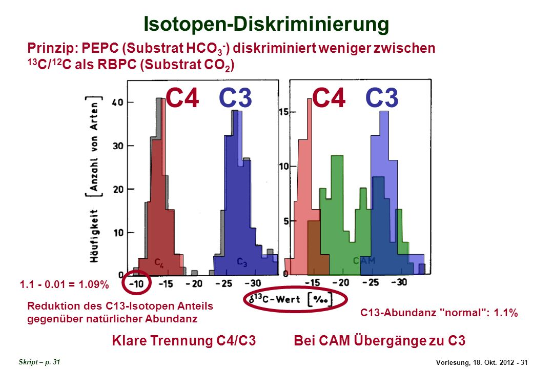 Isotopen-Diskriminierung