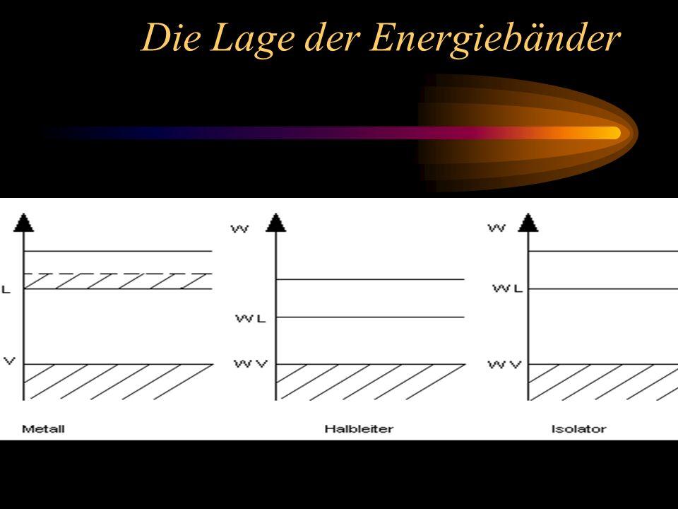 Die Lage der Energiebänder