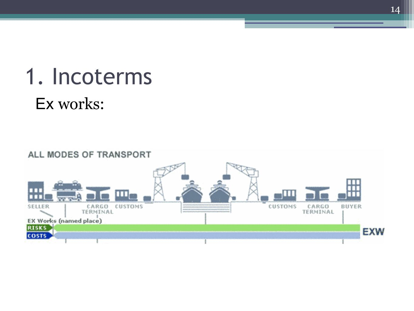 14 1. Incoterms Ex works: