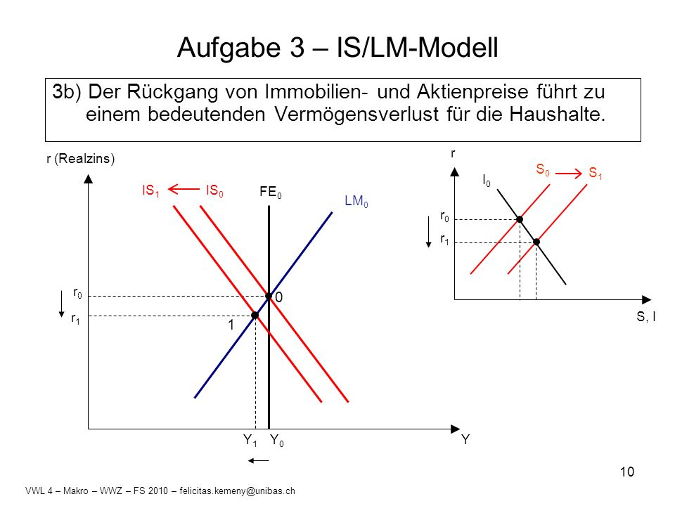 Aufgabe 3 – IS/LM-Modell