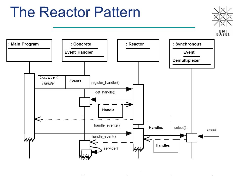 The Reactor Pattern : Main Program : Concrete Event Handler : Reactor