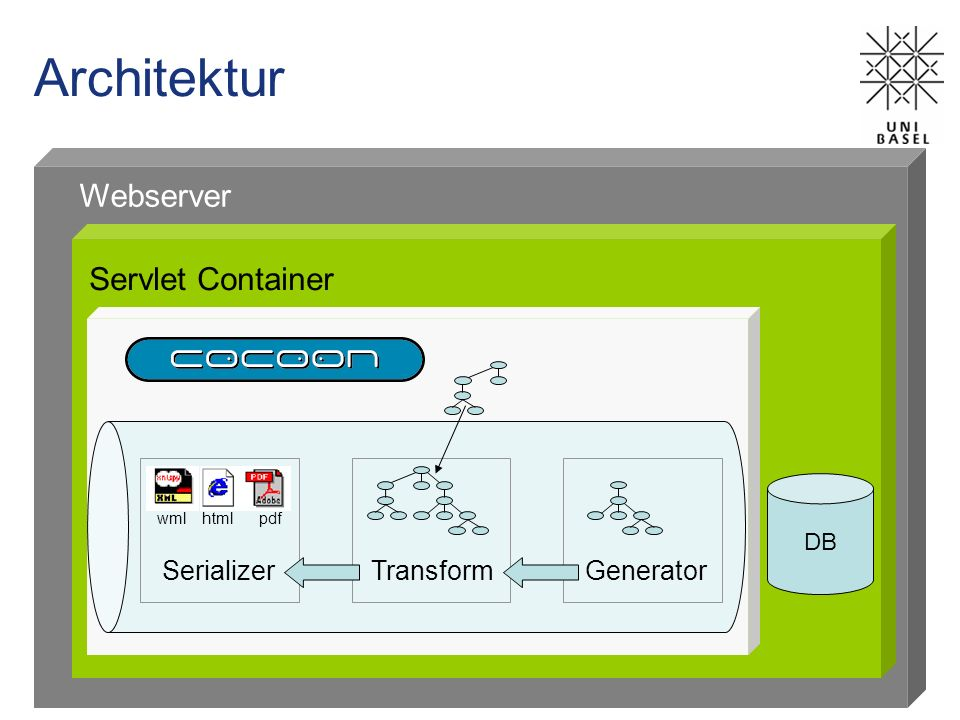 Architektur Webserver Servlet Container Serializer Transform Generator