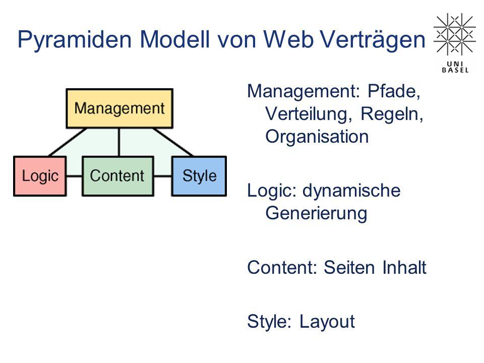 Pyramiden Modell von Web Verträgen