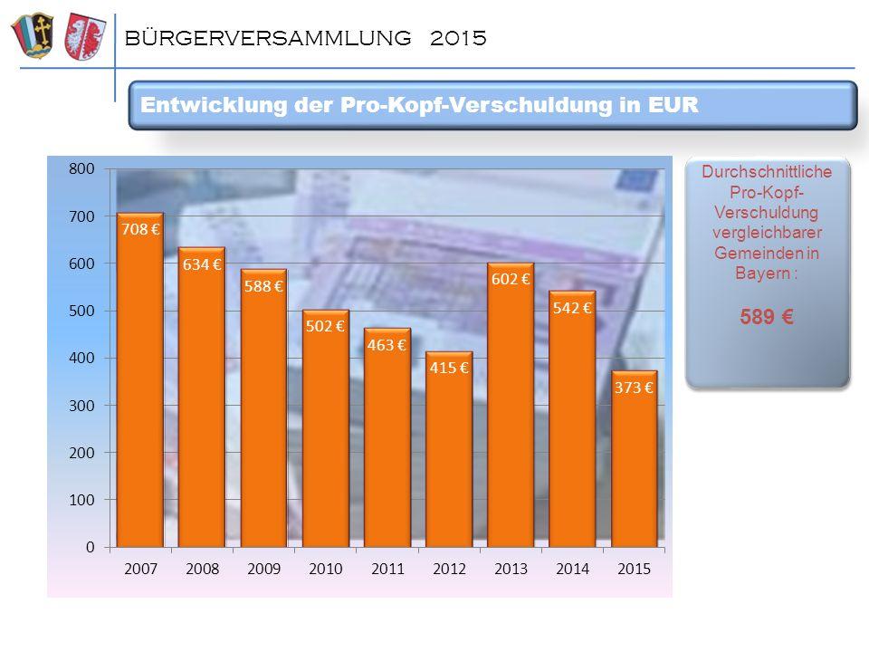 Entwicklung der Pro-Kopf-Verschuldung in EUR