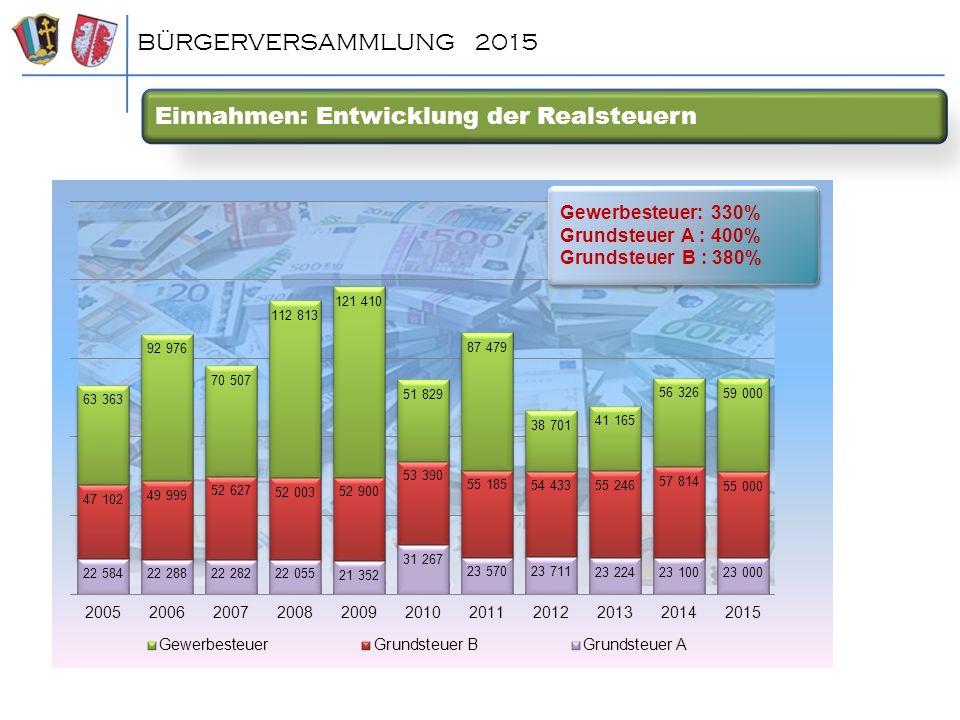 Einnahmen: Entwicklung der Realsteuern