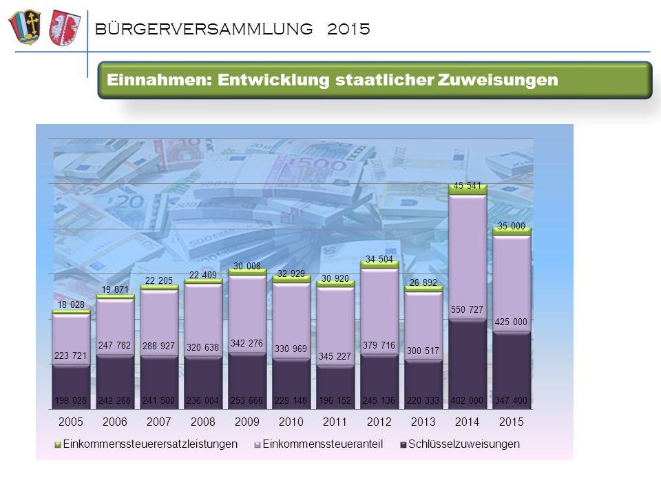 Einnahmen: Entwicklung staatlicher Zuweisungen