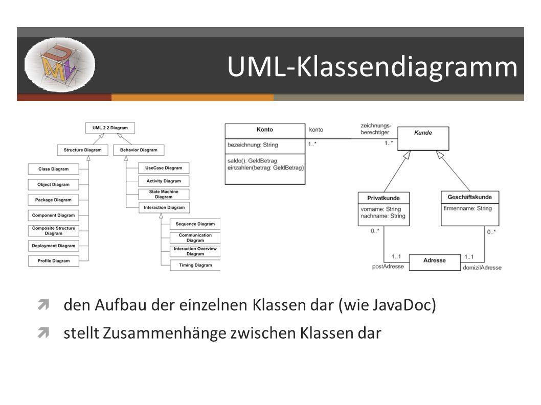 UML-Klassendiagramm den Aufbau der einzelnen Klassen dar (wie JavaDoc)