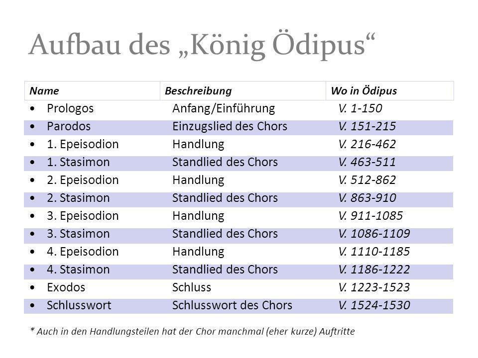 """Aufbau des """"König Ödipus"""
