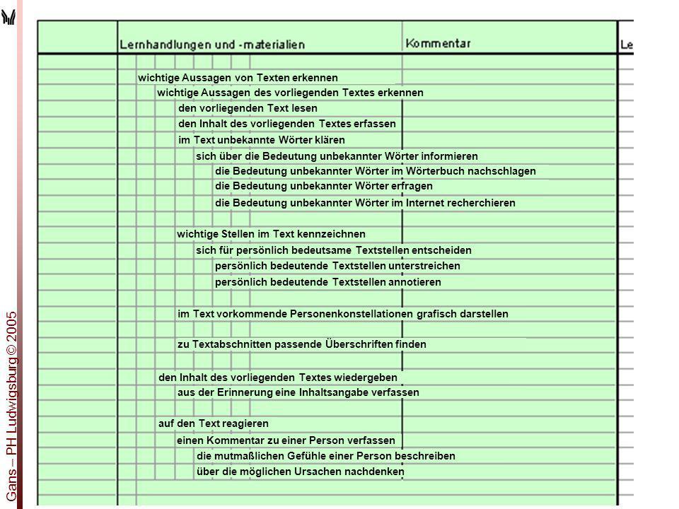 Gans – PH Ludwigsburg © 2005 wichtige Aussagen von Texten erkennen