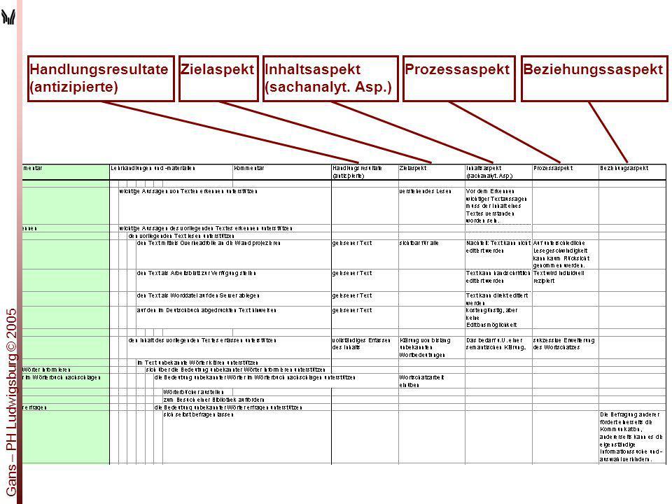 Handlungsresultate (antizipierte) Zielaspekt