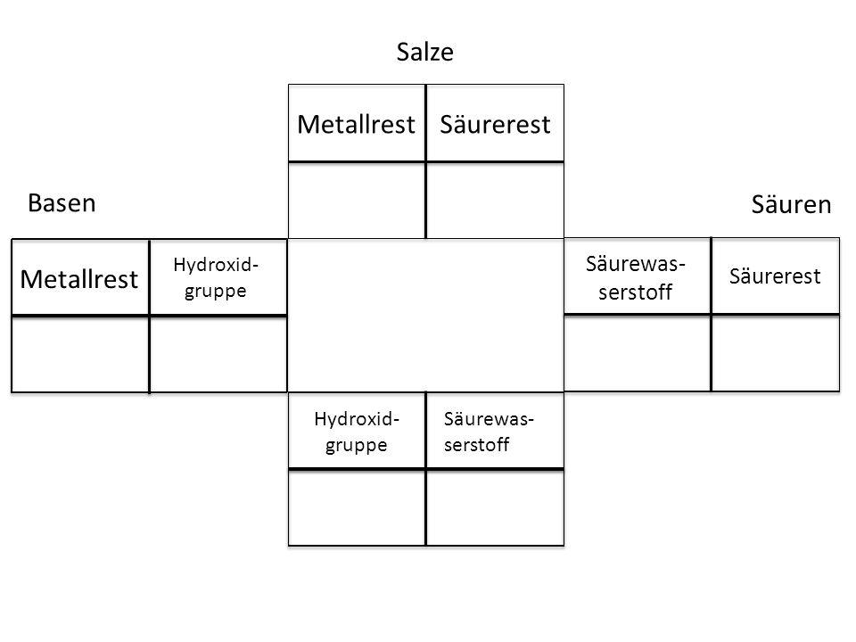 Salze Metallrest Säurerest Basen Säuren Metallrest Säurewas- serstoff