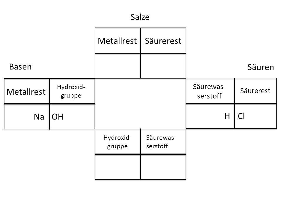 Salze Metallrest Säurerest Basen Säuren Metallrest Na OH H Cl
