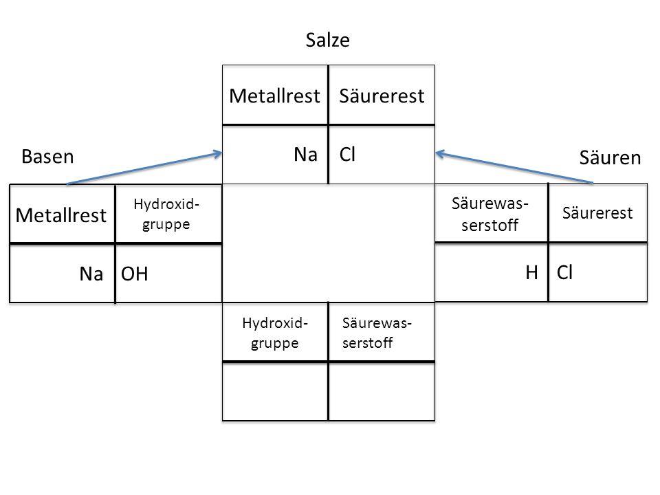 Salze Metallrest Säurerest Basen Na Cl Säuren Metallrest Na OH H Cl