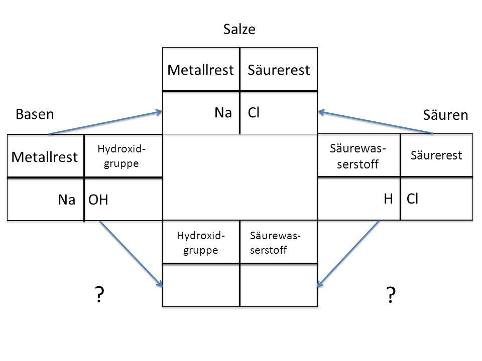 Salze Metallrest Säurerest Basen Na Cl Säuren Metallrest Na OH H