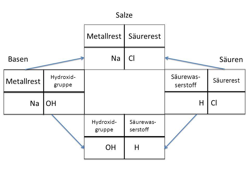 Salze Metallrest Säurerest Basen Na Cl Säuren Metallrest Na OH H Cl OH