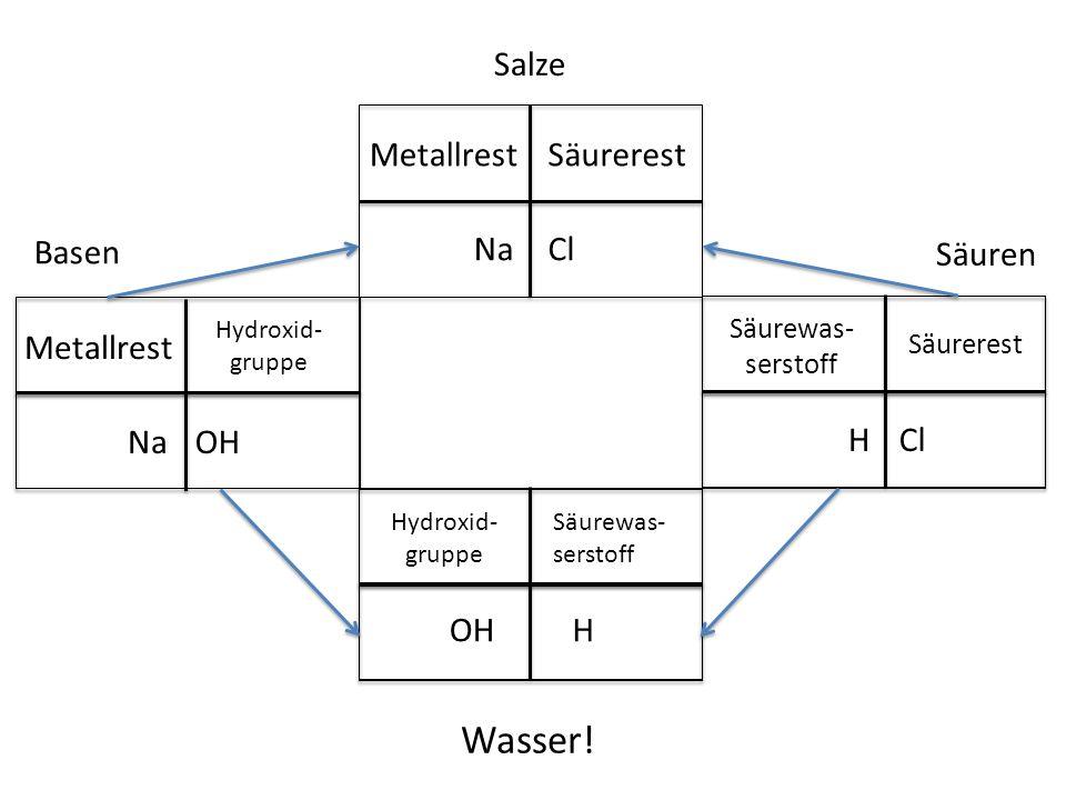 Wasser! Salze Metallrest Säurerest Basen Na Cl Säuren Metallrest Na OH