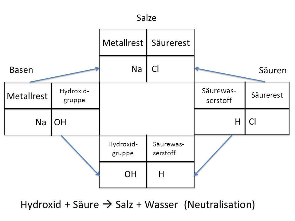 Hydroxid + Säure  Salz + Wasser (Neutralisation)