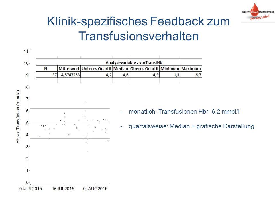 Klinik-spezifisches Feedback zum Transfusionsverhalten