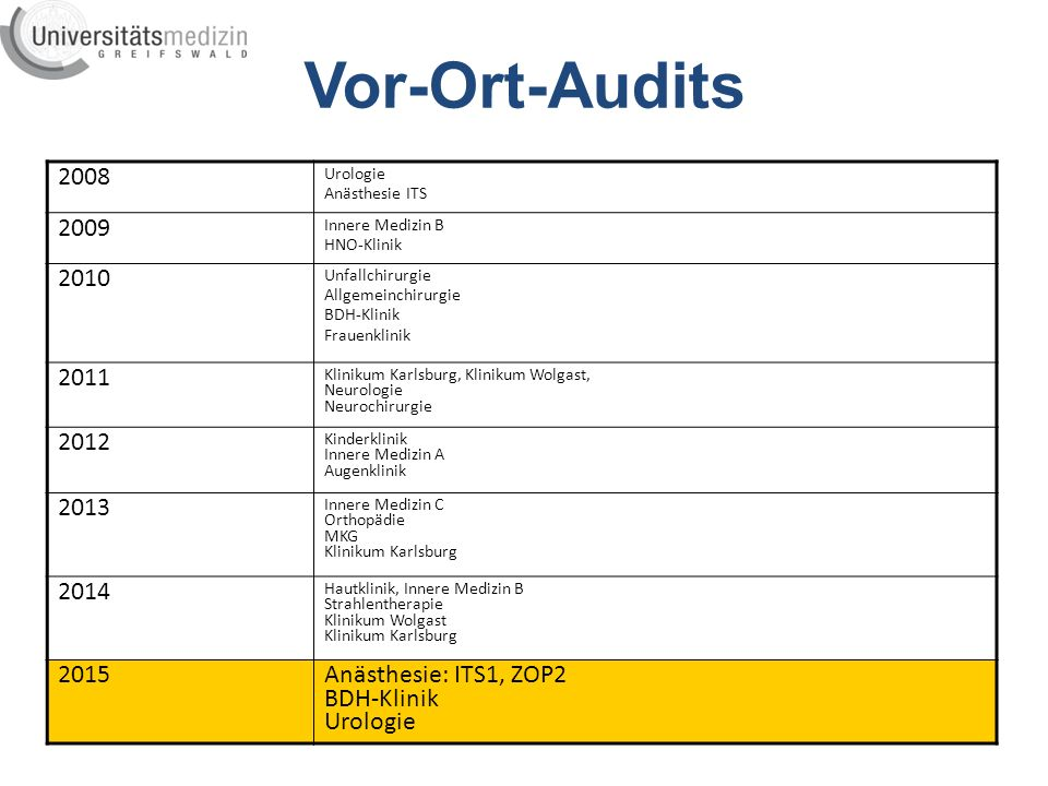 Vor-Ort-Audits 2008. Urologie. Anästhesie ITS. 2009. Innere Medizin B. HNO-Klinik. 2010. Unfallchirurgie.
