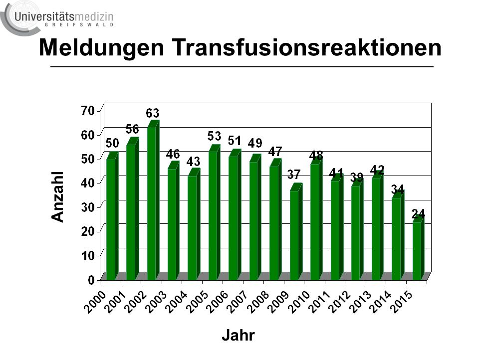Meldungen Transfusionsreaktionen