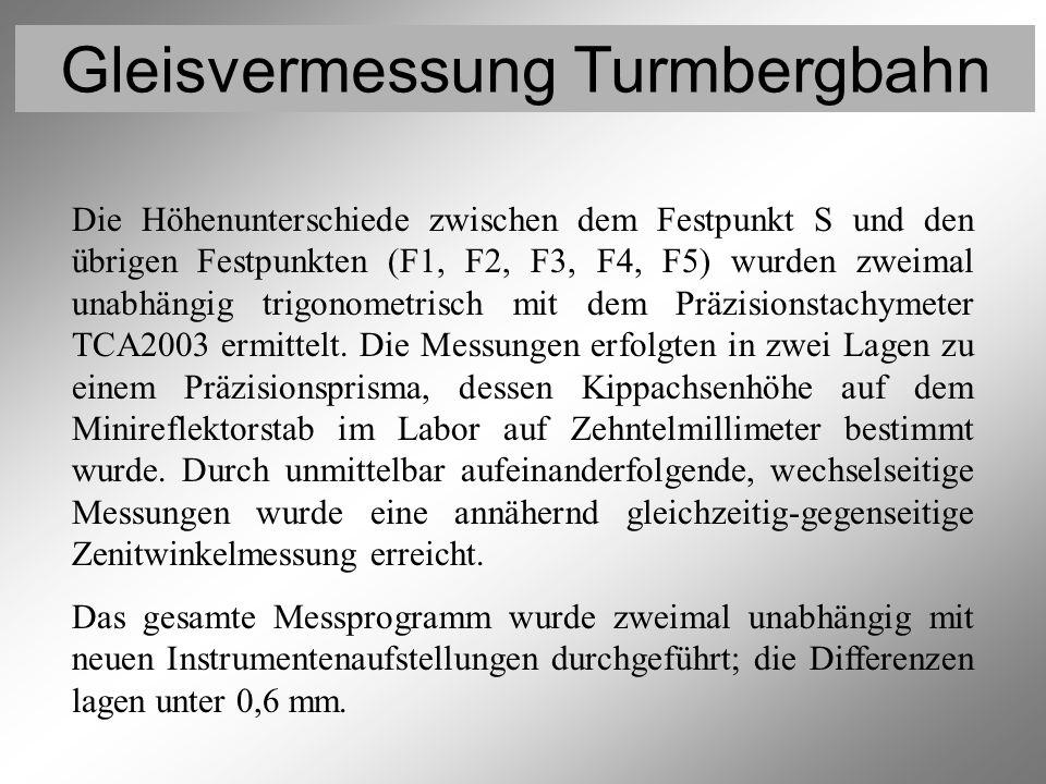 Vermessung der Festpunkte 5 (Trigonometrische Höhenmessung)