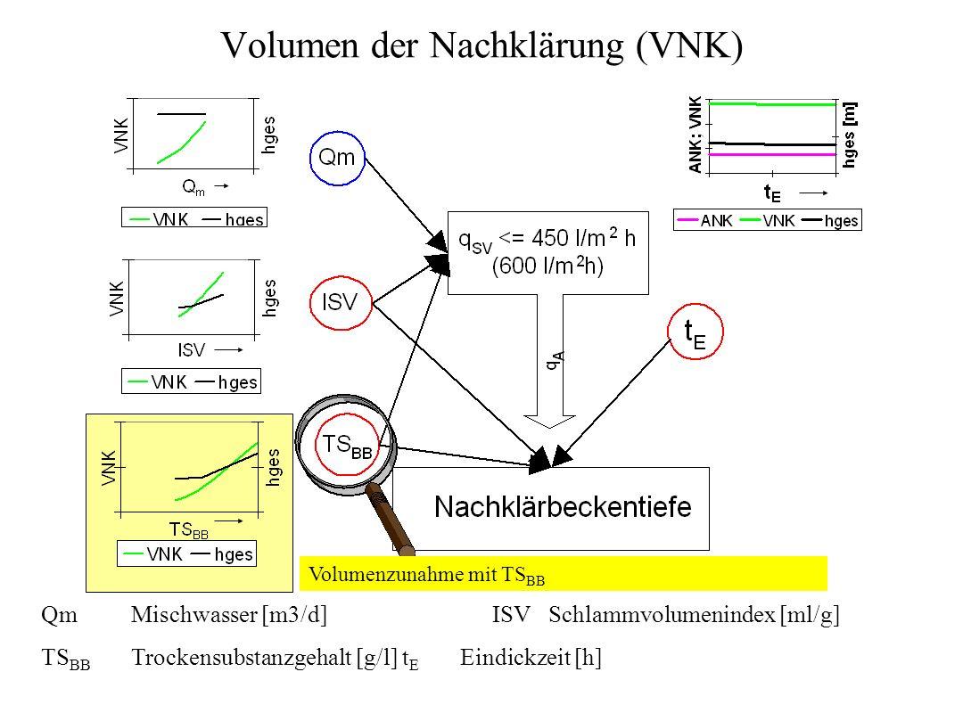 Volumen der Nachklärung (VNK)
