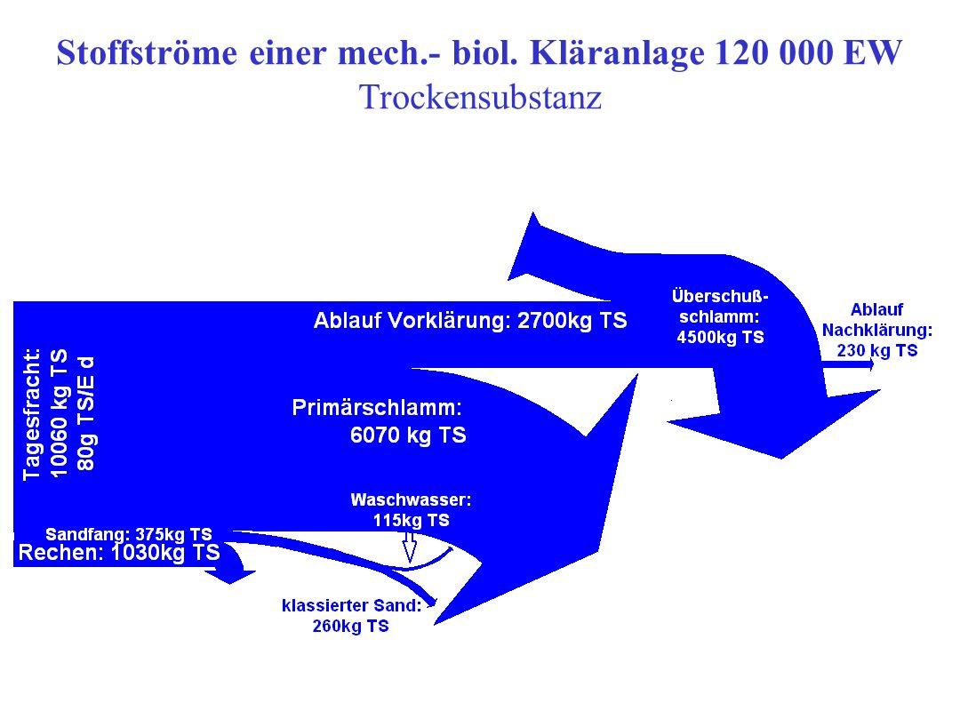 Stoffströme einer mech.- biol. Kläranlage 120 000 EW