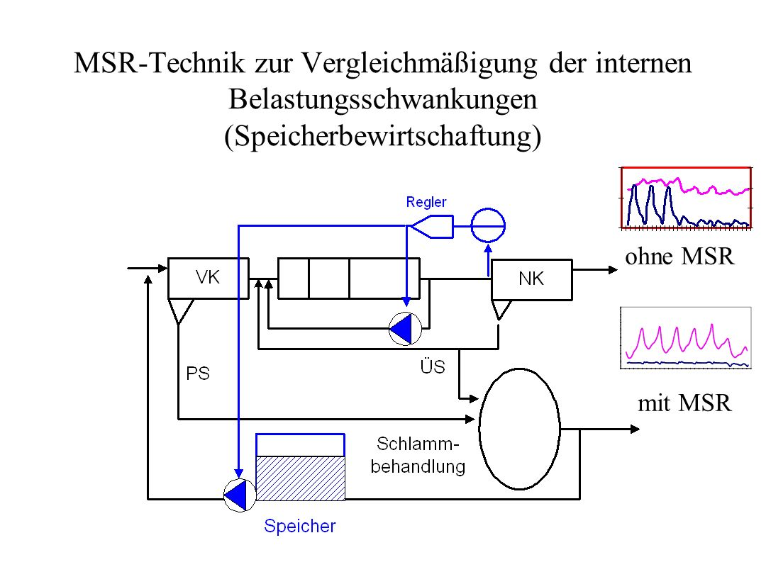 MSR-Technik zur Vergleichmäßigung der internen Belastungsschwankungen (Speicherbewirtschaftung)