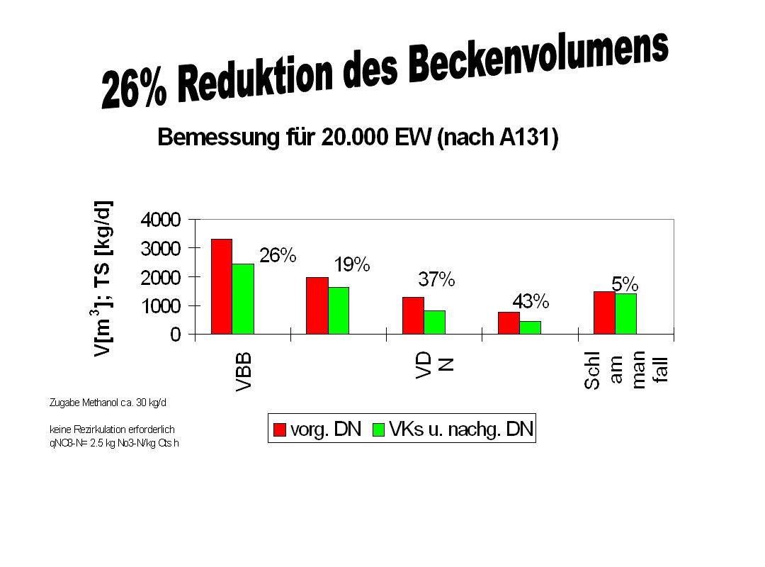 26% Reduktion des Beckenvolumens