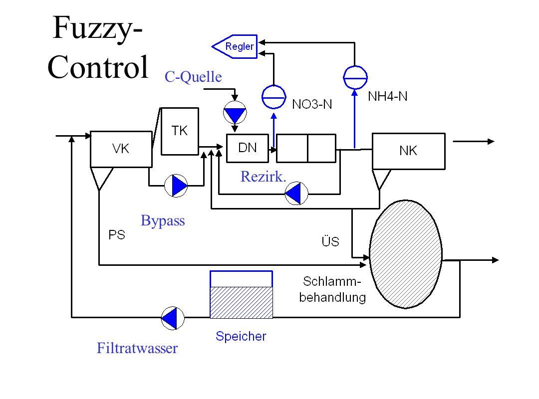 Fuzzy-Control C-Quelle Rezirk. Bypass Filtratwasser