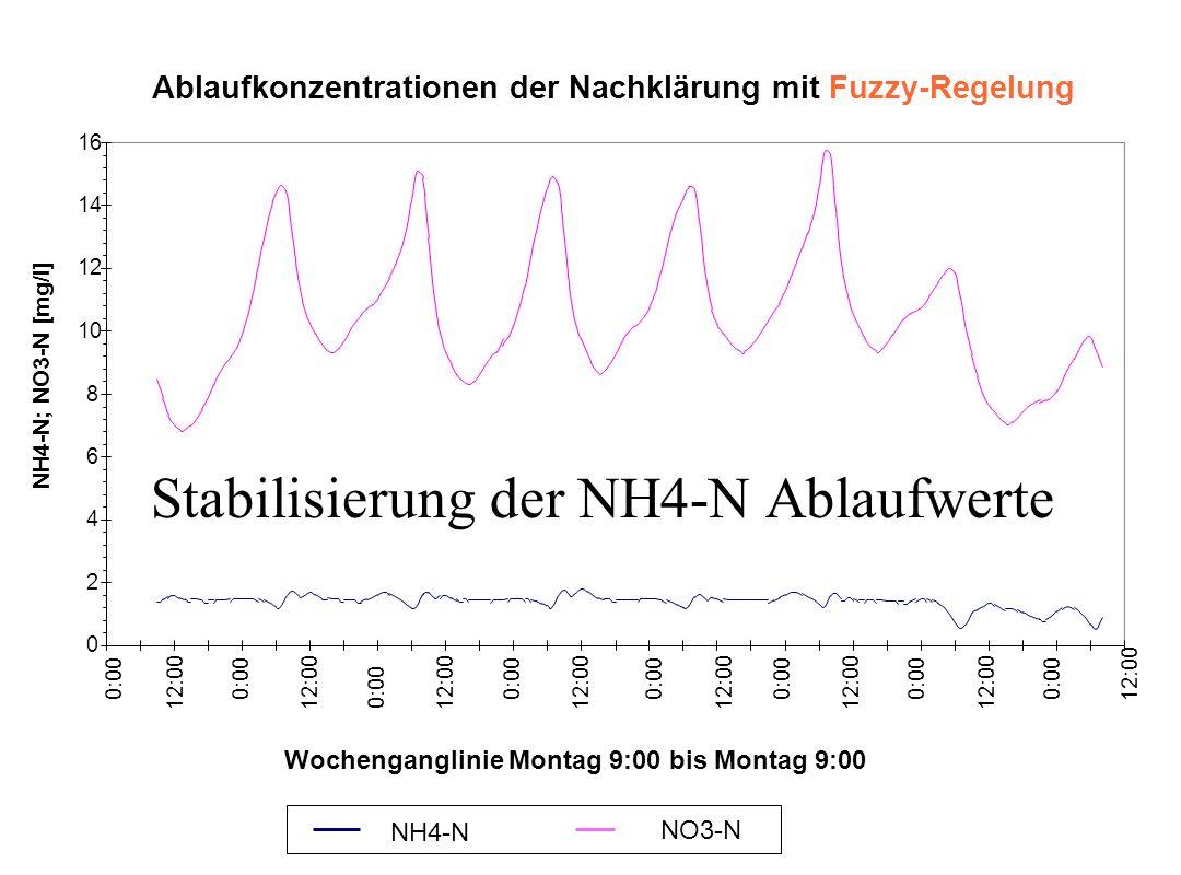 Ablaufkonzentrationen der Nachklärung mit Fuzzy-Regelung