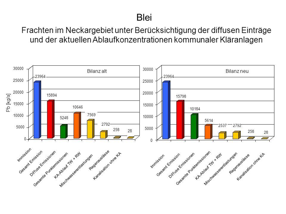 Blei Frachten im Neckargebiet unter Berücksichtigung der diffusen Einträge und der aktuellen Ablaufkonzentrationen kommunaler Kläranlagen.