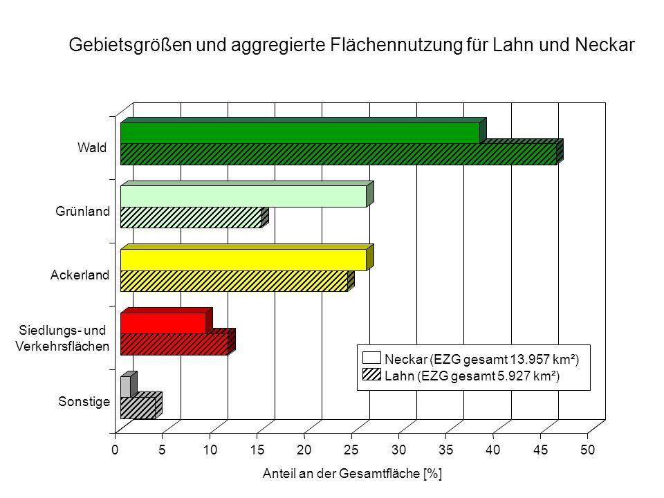 Gebietsgrößen und aggregierte Flächennutzung für Lahn und Neckar