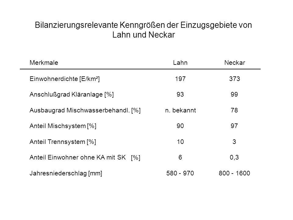 Bilanzierungsrelevante Kenngrößen der Einzugsgebiete von Lahn und Neckar
