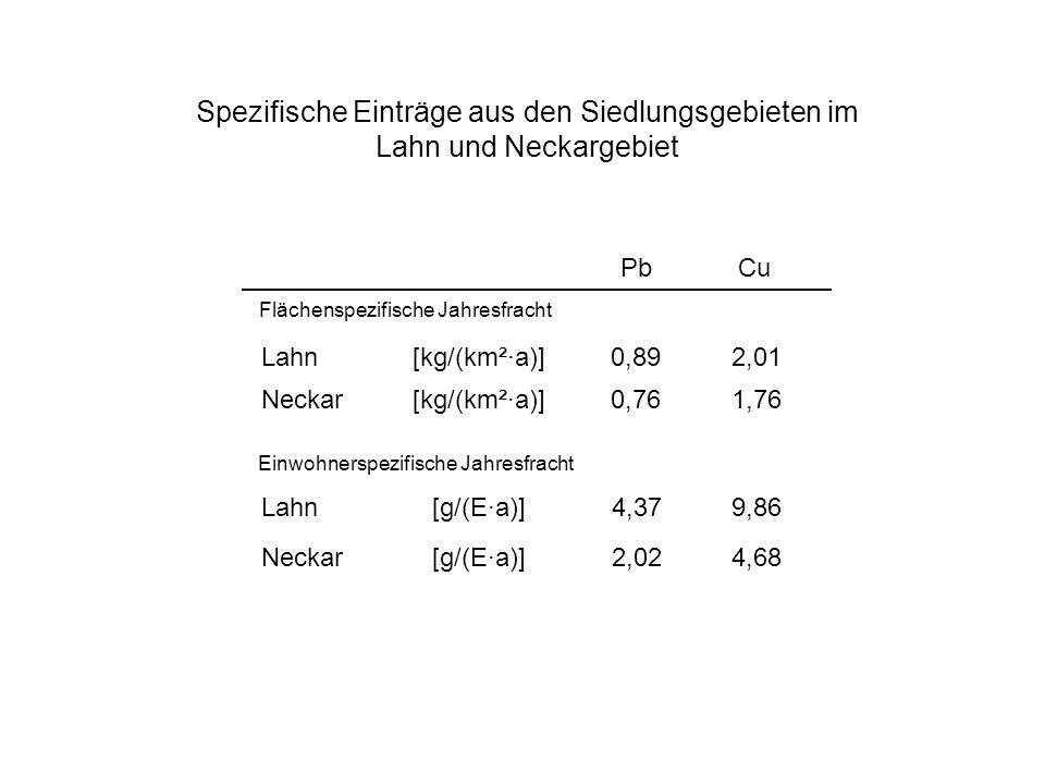 Spezifische Einträge aus den Siedlungsgebieten im Lahn und Neckargebiet
