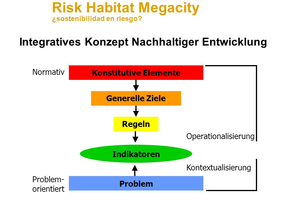 Integratives Konzept Nachhaltiger Entwicklung