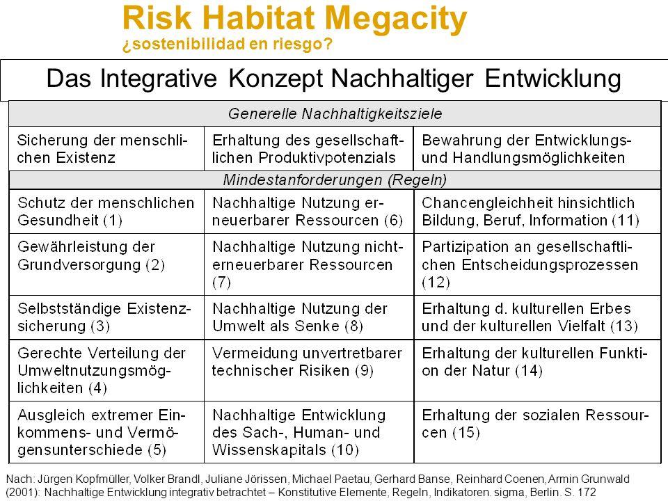 Das Integrative Konzept Nachhaltiger Entwicklung