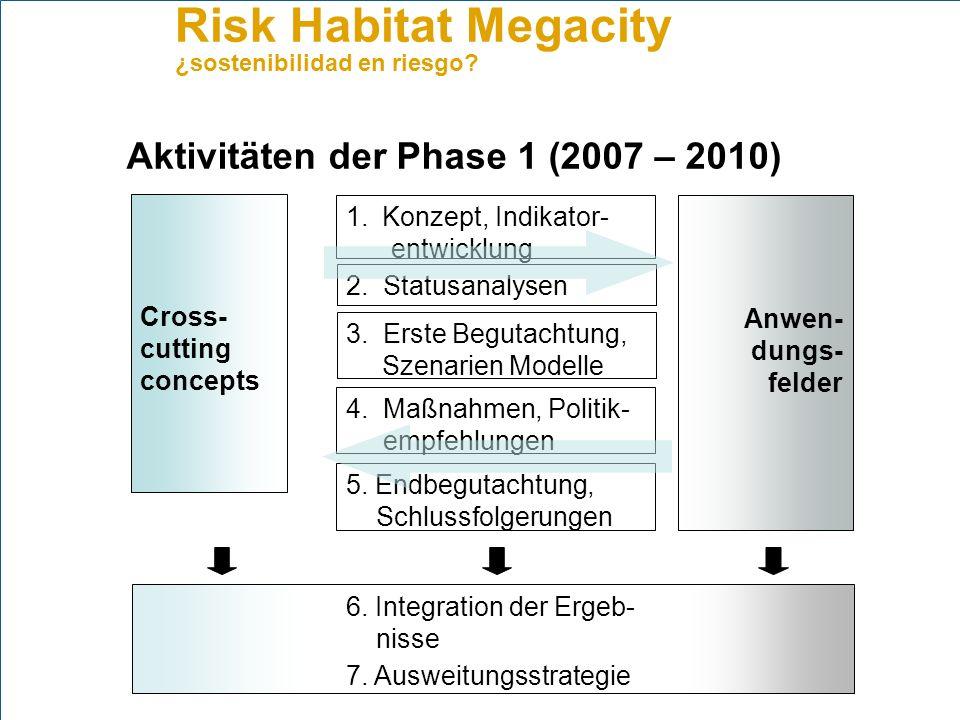 Aktivitäten der Phase 1 (2007 – 2010)